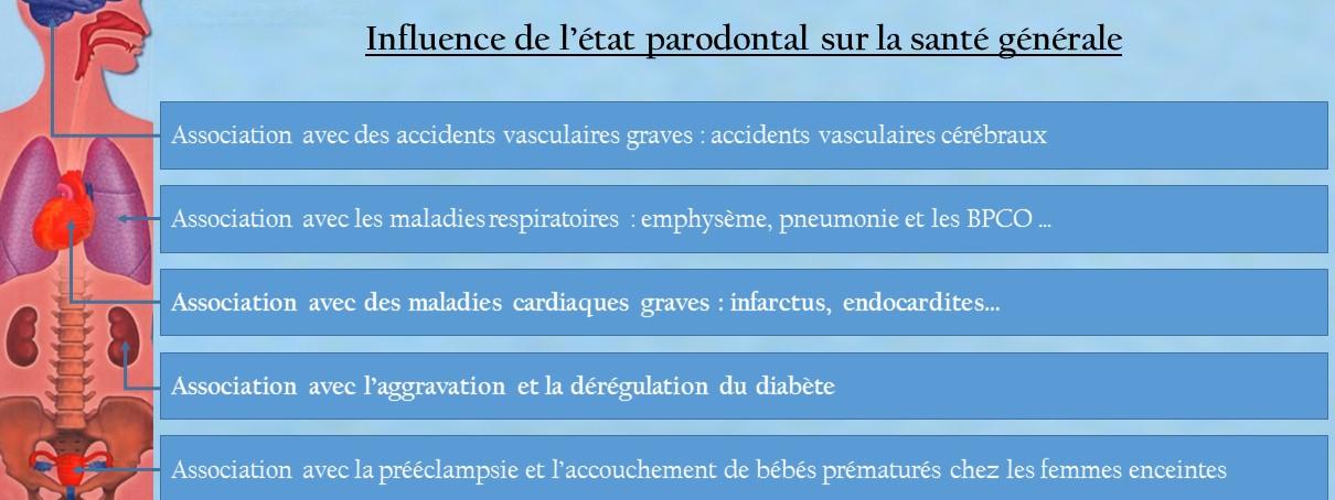 Effet de la Parodontite sur la santé générale